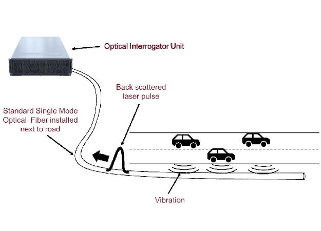 Photo de la news Distributed fiber optic sensing: road traffic monitoring